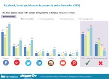 redes-sociales-farmacias