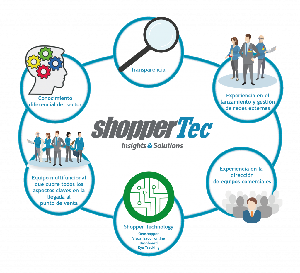 insights-de-shoppertec