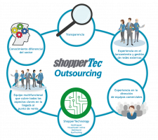 outshourcing-shoppertec