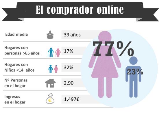 Comprador online