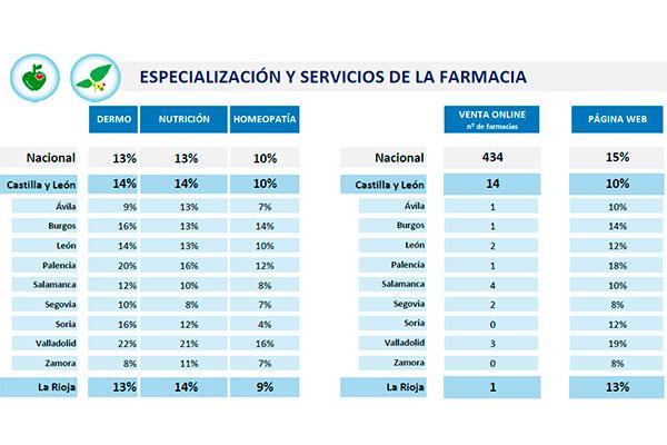 especializacion-farmacias-castilla-leon-la-rioja