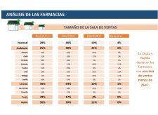 analisis-farmacias-andalucia-ceuta-meilla