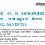 Murcia es la comunidad que menos contagios tiene cada 100.000 habitantes y en total en España
