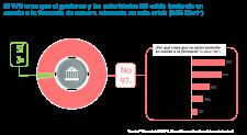 El 97% de los farmacéuticos cree que el gobierno y las autoridades NO están teniendo en cuenta a la farmacia de manera adecuada en esta crisis