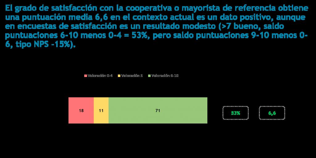 El grado de satisfacción con la cooperativa o mayorista