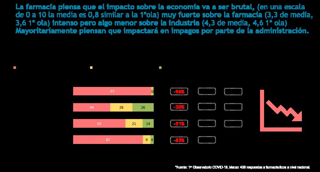 La Farmacia española cree que el impacto del coronavirus en al economía va a ser enorme