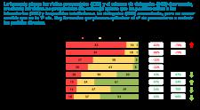 La farmacia piensa las visitas presenciales (83%) y el número de delegados decrecerán