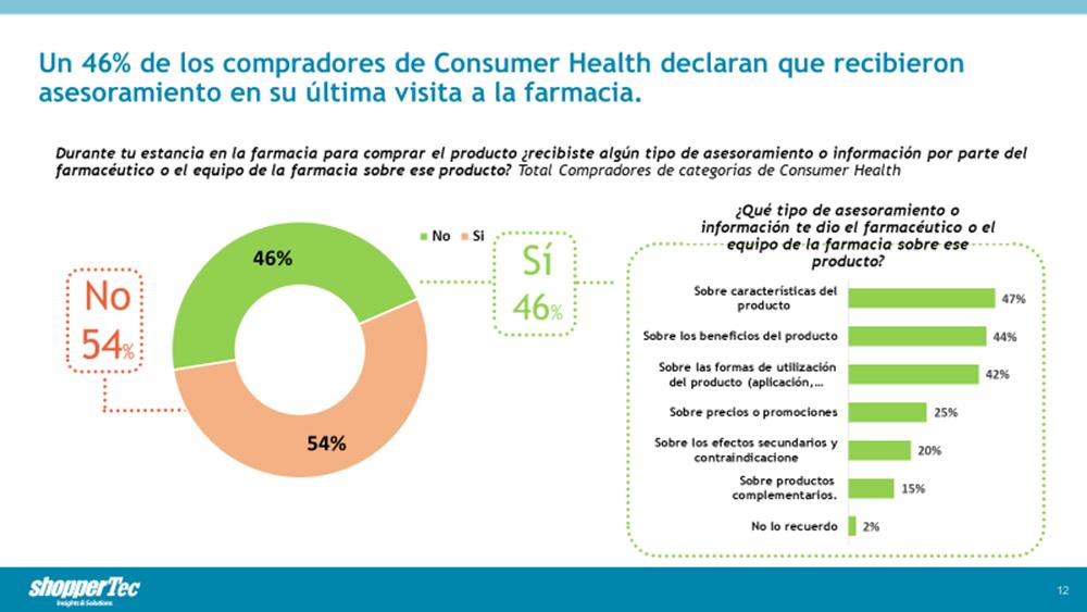 Un 46% de los compradores de Consumer Health recibieron asesoramiento en la farmacia