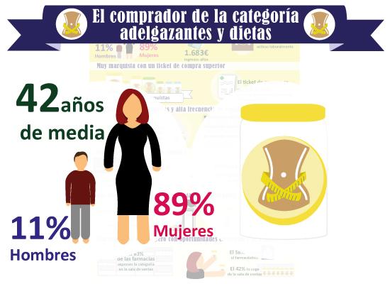 infografia_adelgazantesdietas