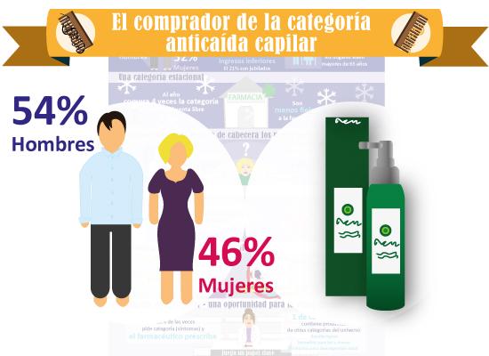 infografia_anticaidacapilar