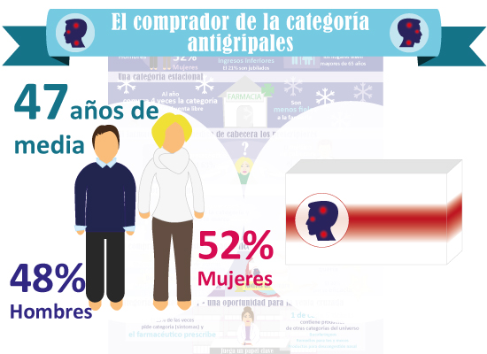 infografia_antigripales