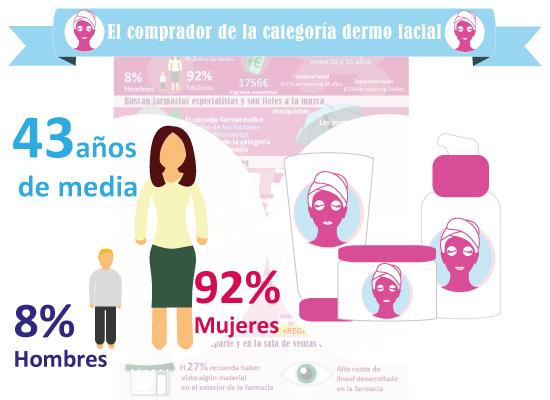 infografia_dermo-facial