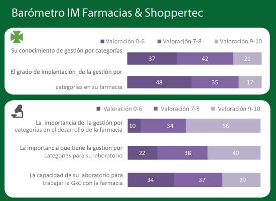 barometro-im-farmacias-shoppertec