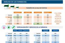 analisis-sala-ventas-farmacias