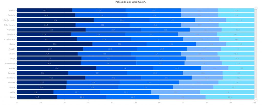representación porcentual de las edades según la comunidad autónoma española